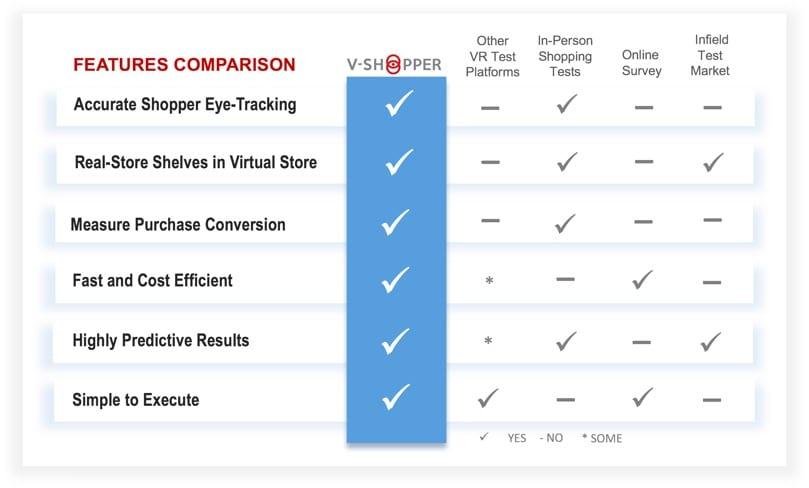 V-Shopper virtual store test market solution vs alternatives