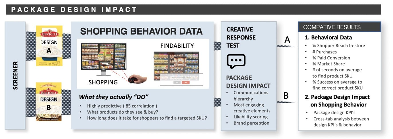 pack design impact